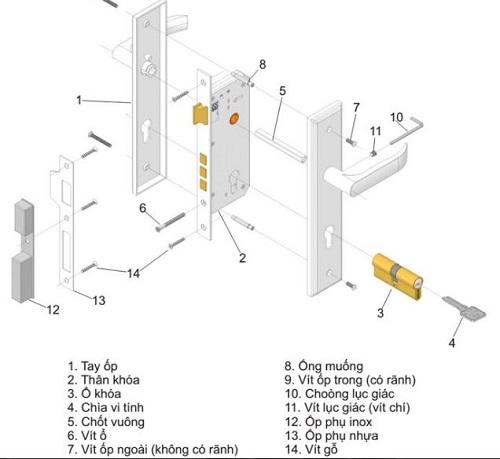 Cấu tạo ổ khóa cửa tay gạt